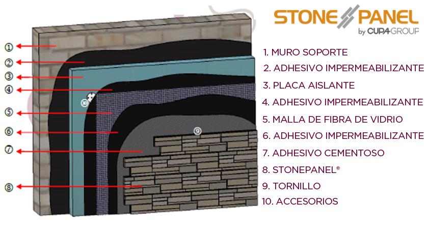 Partes del sistema SATE con Stonepanel